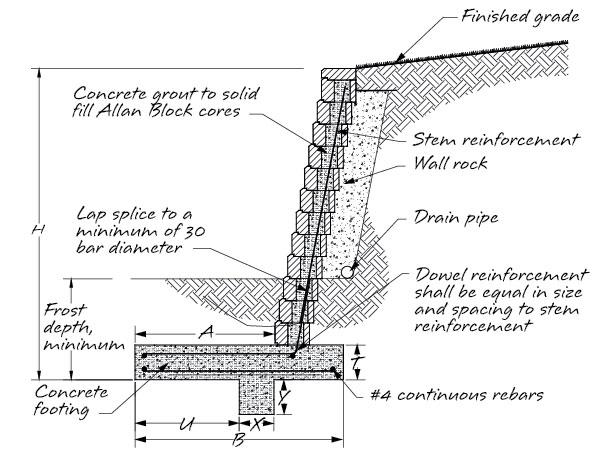 Block Retaining Wall Footing Design Retaining wall footing design